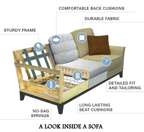 Inside of how a sofa or couch is made